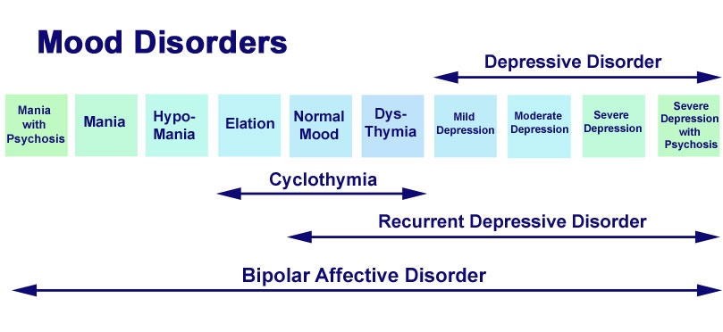 Is major depression a mood disorder